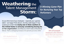 Discover how HR leaders can nurture, identify and groom your top performers with our newest workforce management infographic.