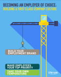 Crane building a tower of blocks labeled Build Your Employement Brand, Make Employees Your Top Priority, and Take Your Own Temperature - HCM Whitepaper