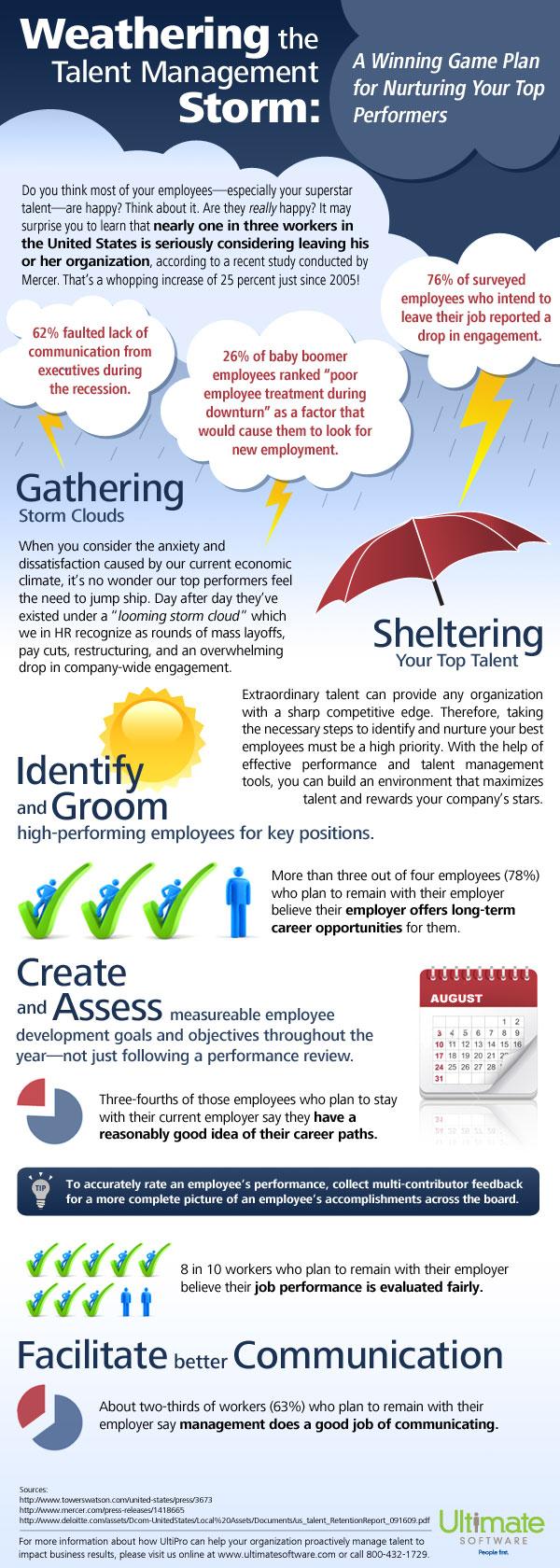 Weathering the Talent Management Storm