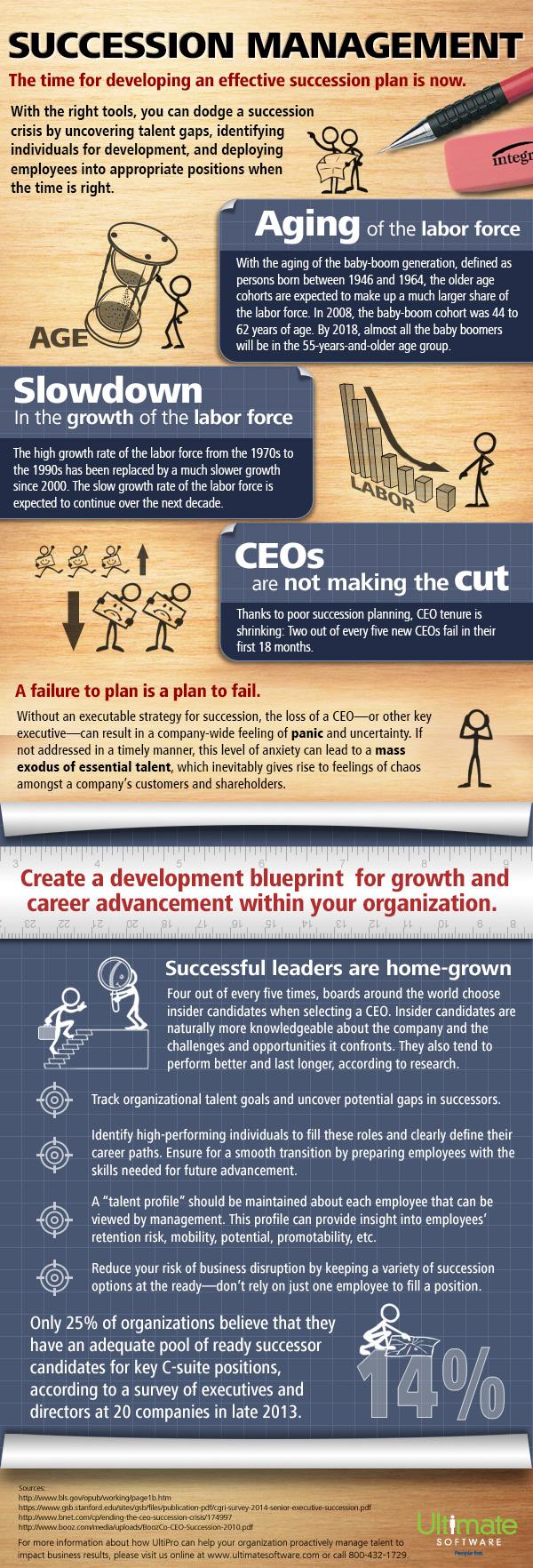 Successful Succession Management